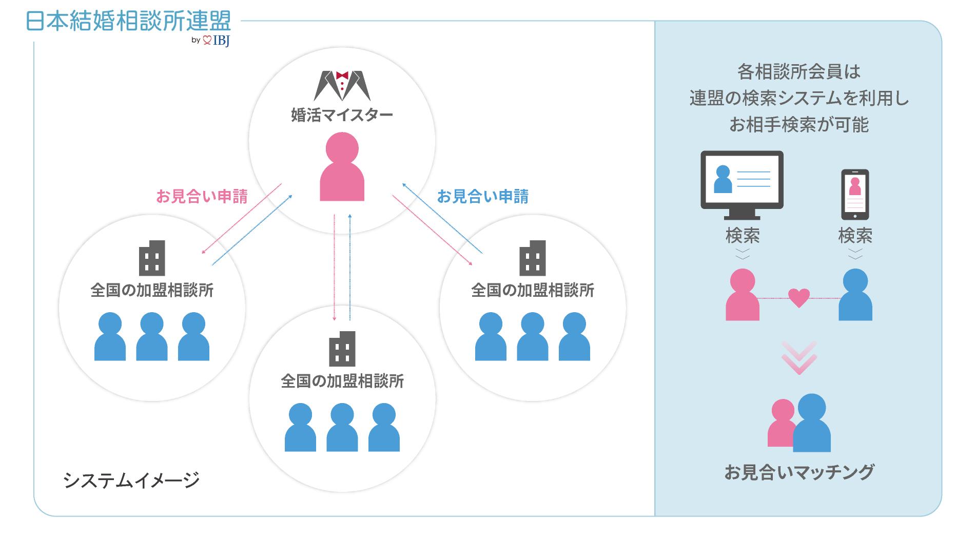 システムイメージ(日本結婚相談連盟の場合)
